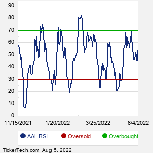 AAL RSI