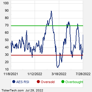 AES RSI