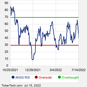 ANSS RSI
