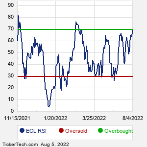ECL RSI