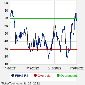 FBHS RSI